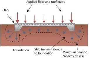 Soil - Support System for Slab on Ground