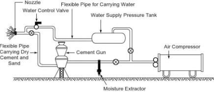 Arrangement of a Guniting System