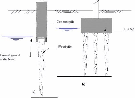 Protection of timber piles using concrete