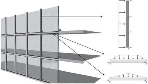 Curtain Wall Free Body Diagram