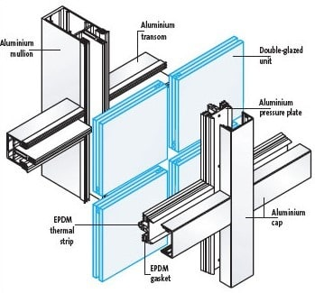 Design of curtain walls for wind loads details and for Thickness of glass wall for exterior