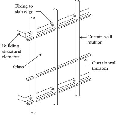 Design Of Curtain Walls For Wind Loads Details And