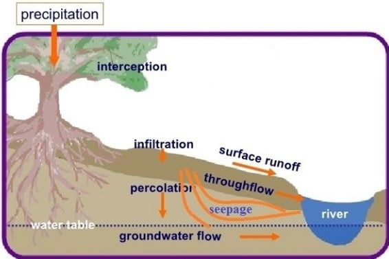 Ground Movements due to Seepage of Water and Surface Erosion