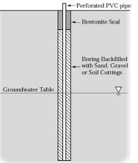 Groundwater level determination