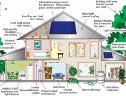 LEED Rating System For Green Buildings and Other Building Types