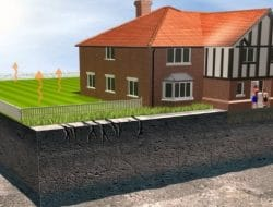 Types of Soil Movements -Causes and Recommended Suitable Foundations