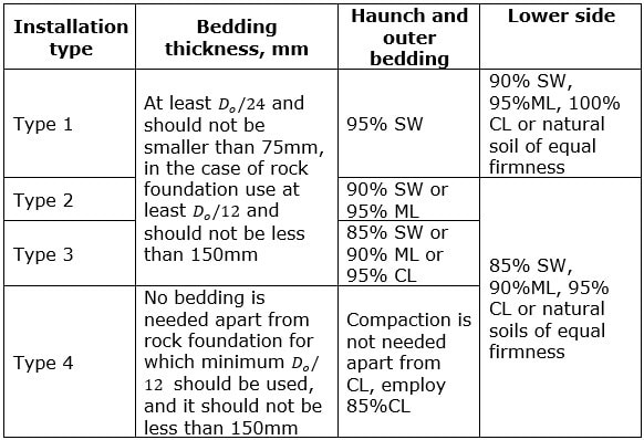 Standard Trench Installation Soils and Minimum Compaction Requirements