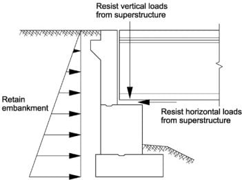 Abutments in Bridge Construction