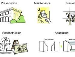 Building Adaptation in Construction -Objectives, Importance and Opportunities