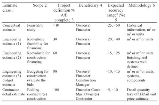 Classification of Building Cost Estimates