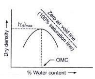 Compaction Curve of Soil - Maximum Dry Density and Optimum Water Content