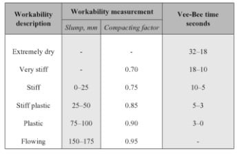 Vee-Bee Test to Determine Concrete Workability using