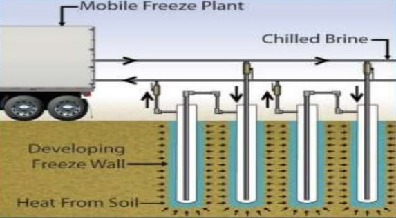 Controlling Ground Water in Excavation by Freezing Method