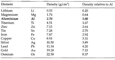 Mật độ kim loại khác nhau