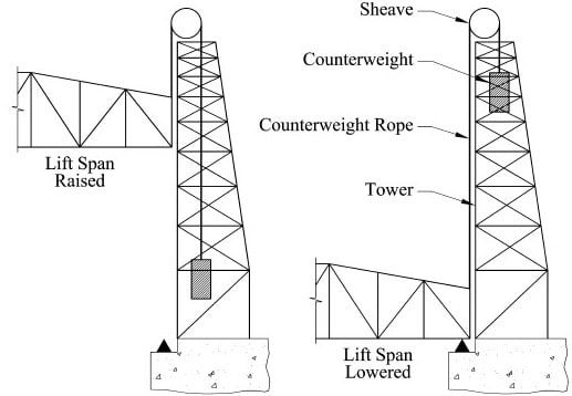 types of movable bridges and their construction details