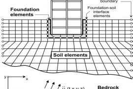 Soil-Structure Interaction -Effects, Analysis and Applications in Design