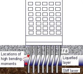 Ảnh hưởng của hóa lỏng đất đến nền móng cọc