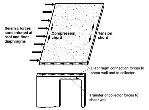 Floor and Roof Diaphragm Action