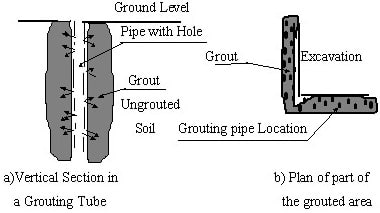 Distribution of Grouting Pipes Around Excavation Area