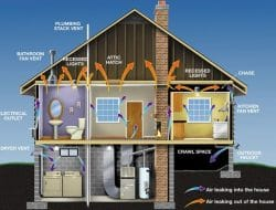 Insulation for Buildings -Types, Materials and Methods of Installation