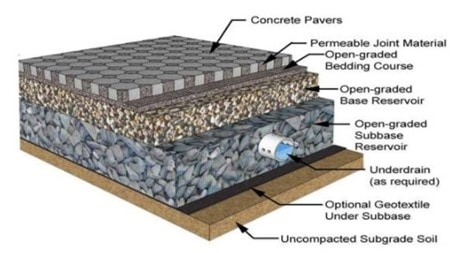 Kỹ thuật đất cho thiết kế mặt đường