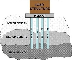 Pile foundation cost vs other foundations cost for Cost of pilings for foundations