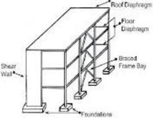 Seismic Load Path Component