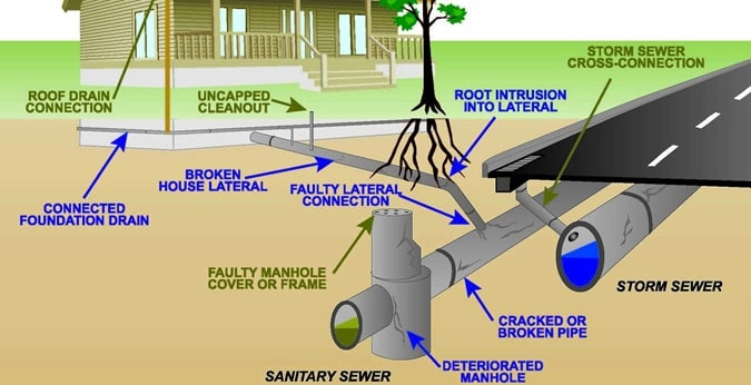 How To Set Up Sewer Sanitary System Layout Engineering Feed