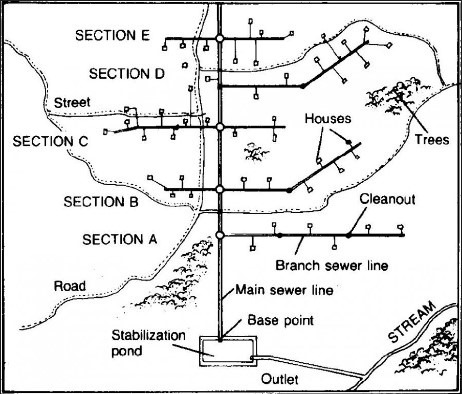 Sewer Sanitary System Layout