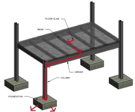 Structural Simplicity for Earthquake Resistant Design
