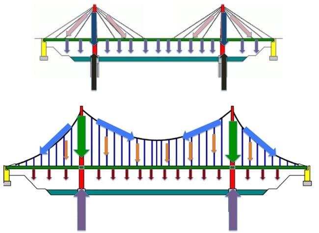 suspension bridge design example pdf