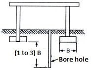 Borehole for Strip Foundation