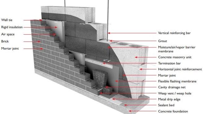Brick Facade Adhered to Load Bearing Wall