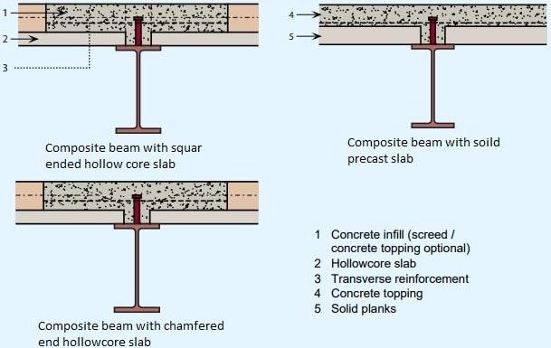Composite Beam with Precast Construction