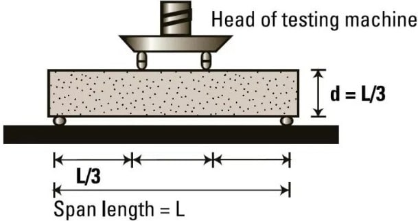 Flexural Test on Concrete - Significance, Procedure and