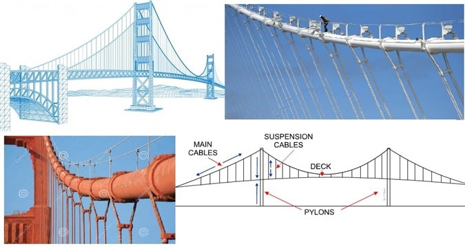 How to Prevent Corrosion of Suspension Bridge Cables?