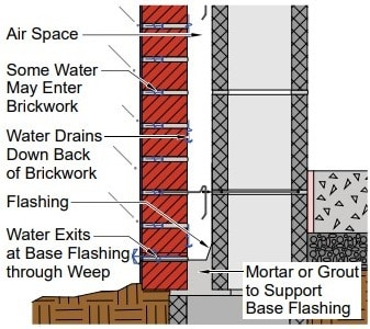 Methods to reduce efflorescence in newly constructed for Wall drainage system