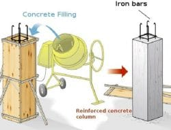 Economical Design of Reinforced Concrete Columns to Reduce Cost