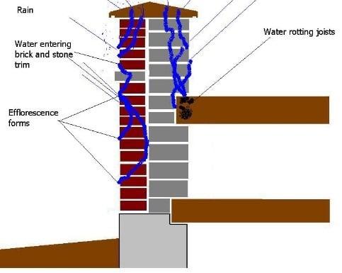 Water Penetrates Masonry Wall