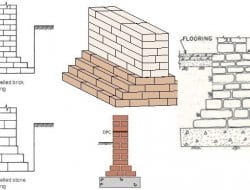 Masonry construction civil engineering page 1 of 3 for Types of foundation and their uses