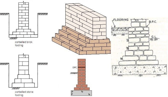 Types of Masonry Foundations, Their Construction and Uses