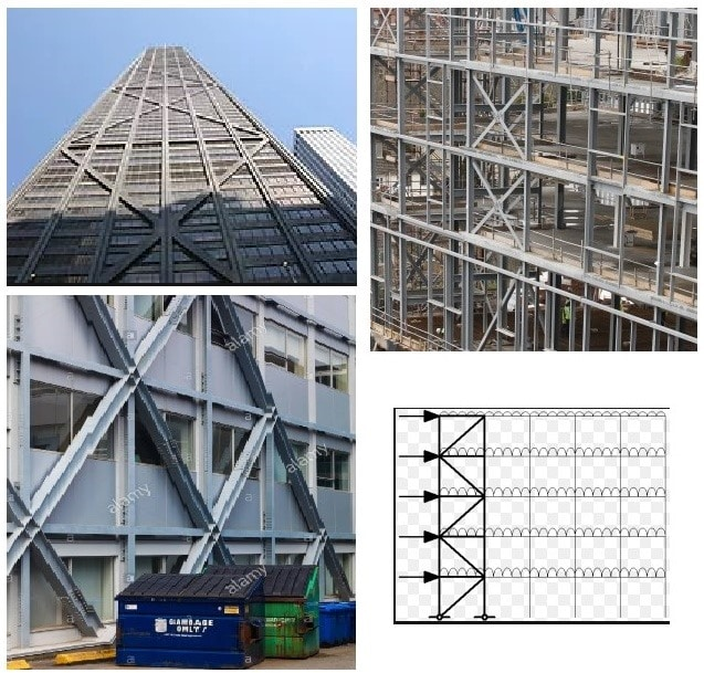 Types of Bracing Systems in Multistory Steel Structures