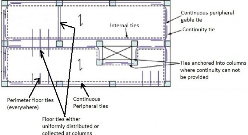 What are the Types of Ties Used in Building Construction?