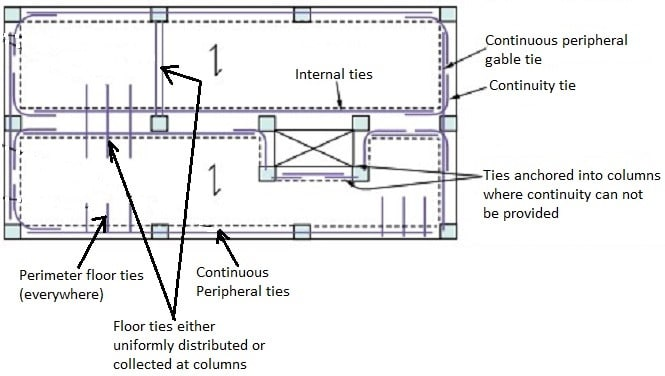 Types Of Ties Used In Building Construction Their Design