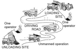 Automated Material Management And Handling In Construction Projects
