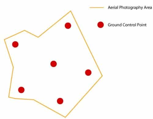 Establishing Control Points in Photography