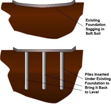 Settlement Reducing Pile