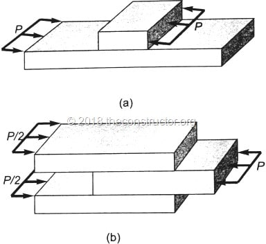 Shear Stress in Structural Material