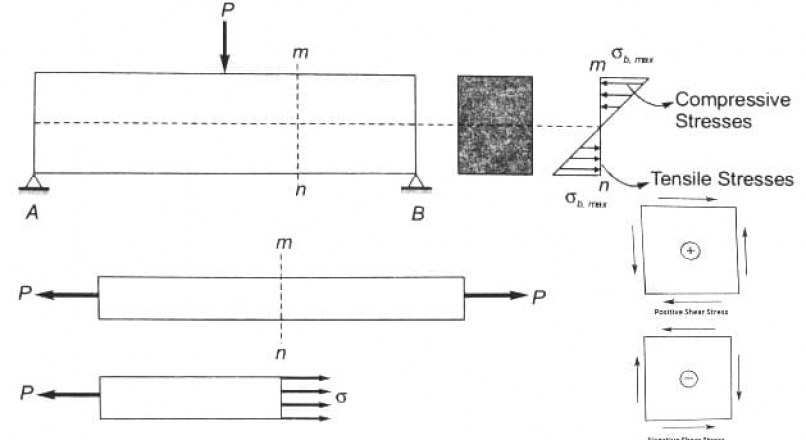 Stress in Structural Materials, Their Types and Sign Conventions
