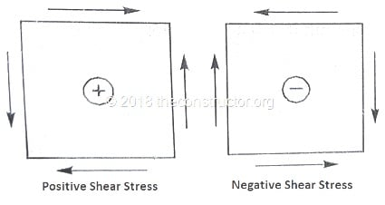 Sign Conventions of Shear Stresses